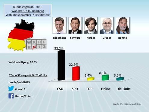 Bundestagswahl 2017: Wahlkreis 236 – Bamberg   tvo de