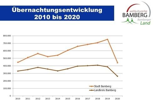 © Stadt Bamberg / TKS